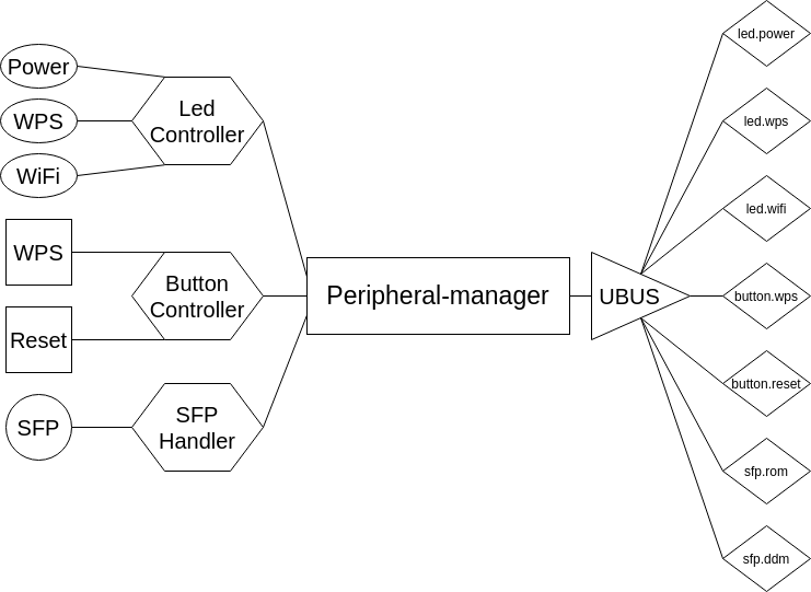 img/peripheral-manager.png